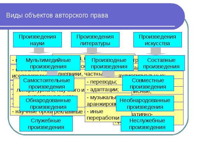Виды объектов авторского права