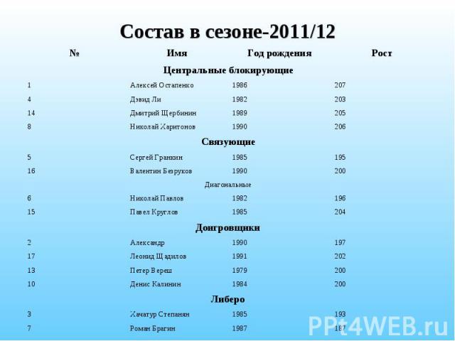 Состав в сезоне-2011/12