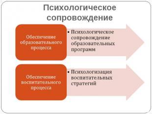 Психологическое сопровождение Обеспечение образовательного процессаПсихологическ