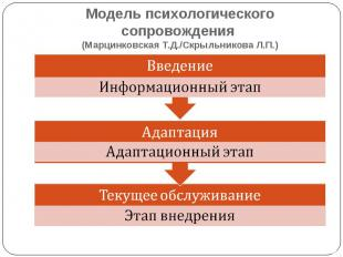 Модель психологического сопровождения (Марцинковская Т.Д./Скрыльникова Л.П.) Вве