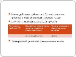 Взаимодействие субъектов образовательного процесса в ходе реализации проекта (сх