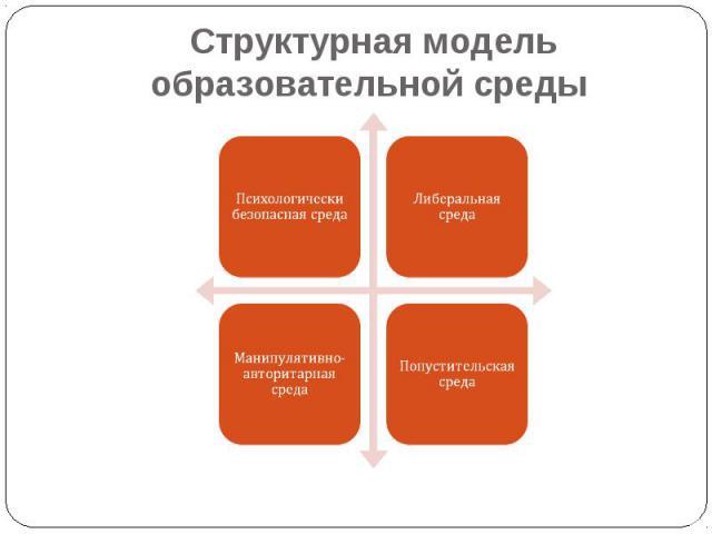 Структурная модель образовательной среды Либеральная средаПсихологически безопасная средаПопустительская средаМанипулятивно-авторитарная среда