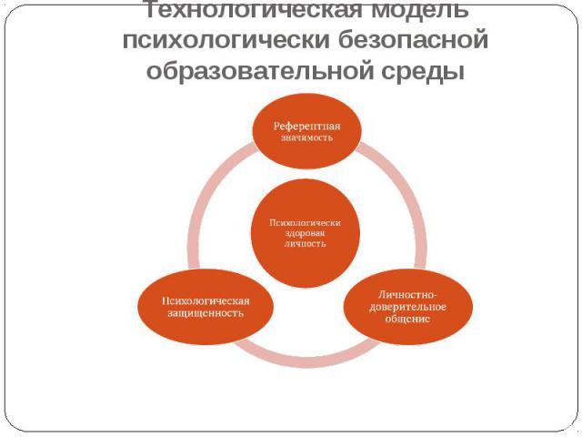 Технологическая модель психологически безопасной образовательной среды Психологически здоровая личностьРеферентная значимостьЛичностно-доверительное общениеПсихологическая защищенность