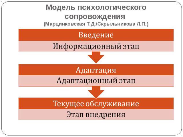 Модель психологического сопровождения (Марцинковская Т.Д./Скрыльникова Л.П.) ВведениеИнформационный этапАдаптацияАдаптационный этапТекущее обслуживаниеЭтап внедрения