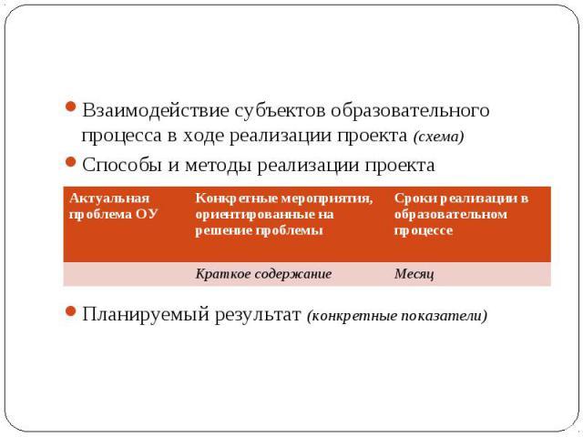 Взаимодействие субъектов образовательного процесса в ходе реализации проекта (схема)Способы и методы реализации проектаПланируемый результат (конкретные показатели) вие субъектов образовательного процесса в ходе реализации проекта (схема)Взаимодейст…