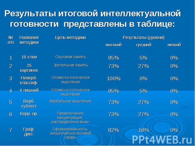 Результаты итоговой интеллектуальной готовности представлены в таблице: