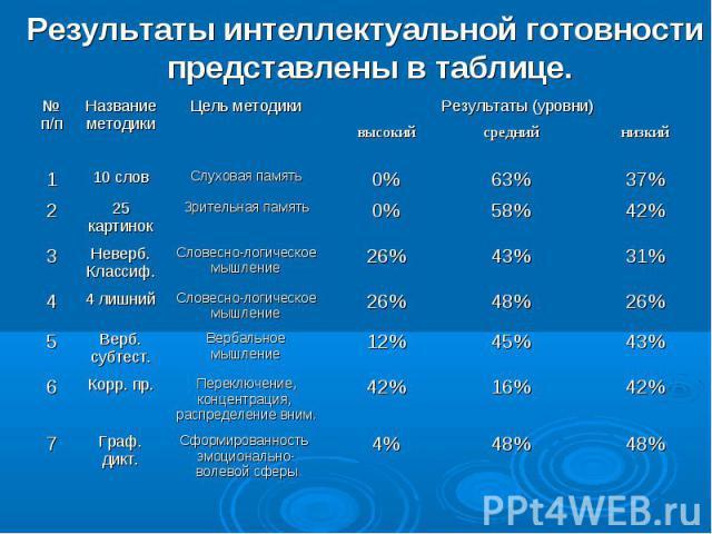Результаты интеллектуальной готовности представлены в таблице.