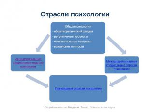 Отрасли психологии Общая психология- общетеоретический раздел- регулятивные проц
