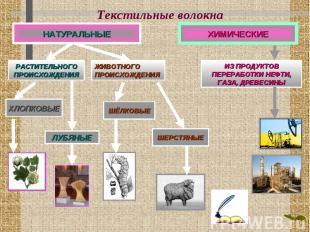 Текстильные волокна