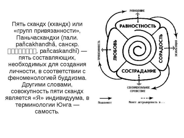 Пять скандх (кхандх) или «групп привязанности», Паньчаскандхи (пали. pañcakhandhā, санскр. पञचसकनध, pañcaskandhī) — пять составляющих, необходимых для создания личности, в соответствии с феноменологией буддизма. Другими словами, совокупность пяти ск…