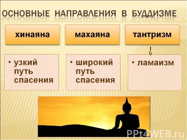 Основные направления в буддизме хинаянаузкий путь спасениямахаянаширокий путь спасениятантризмламаизм