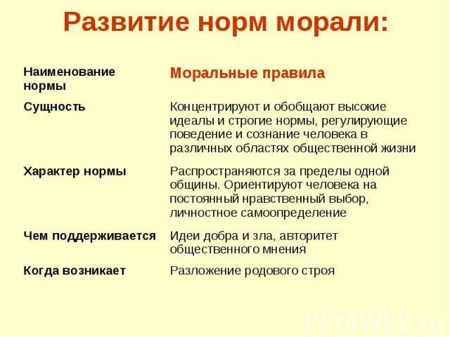 Развитие норм морали: