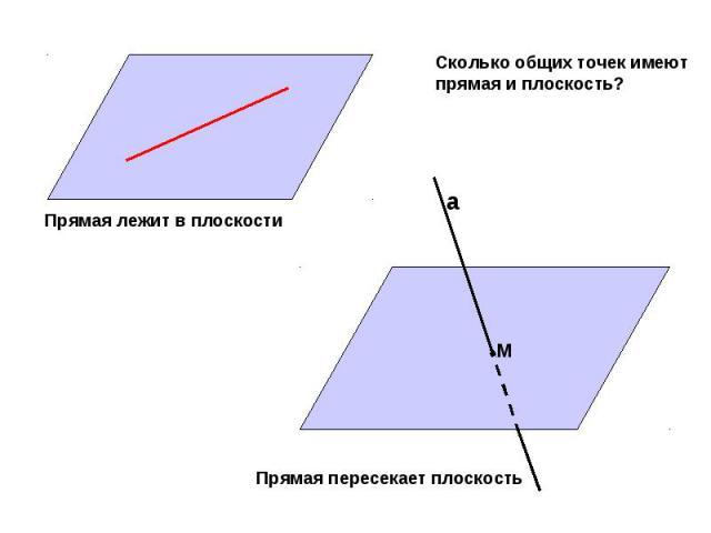 Сколько общих точек имеют прямая и плоскость? Прямая лежит в плоскости Прямая пересекает плоскость