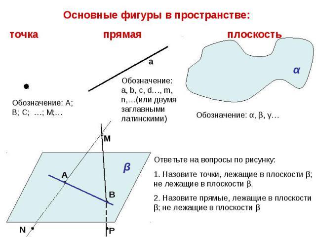Основные фигуры в пространстве:точка прямая плоскость Обозначение: А; В; С; …; М;… Обозначение: a, b, с, d…, m, n,…(или двумя заглавными латинскими) Ответьте на вопросы по рисунку:1. Назовите точки, лежащие в плоскости β; не лежащие в плоскости β.2.…