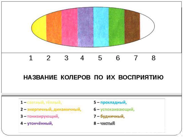 1 2 3 4 5 6 7 8 НАЗВАНИЕ КОЛЕРОВ ПО ИХ ВОСПРИЯТИЮ 1 – светлый, тёплый,5 – прохладный,2 – энергичный, динамичный,6 – успокаивающий,3 – тонизирующий,7 – будничный,4 – утончённый,8 – чистый