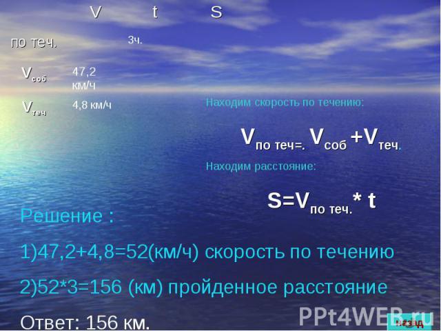 Решение :47,2+4,8=52(км/ч) скорость по течению52*3=156 (км) пройденное расстояниеОтвет: 156 км.