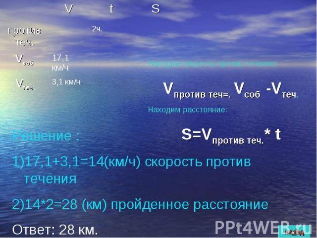 Решение :17,1+3,1=14(км/ч) скорость против течения14*2=28 (км) пройденное расстояниеОтвет: 28 км. Находим скорость против течения: Vпротив теч=. Vсоб -Vтеч.Находим расстояние:S=Vпротив теч.* t