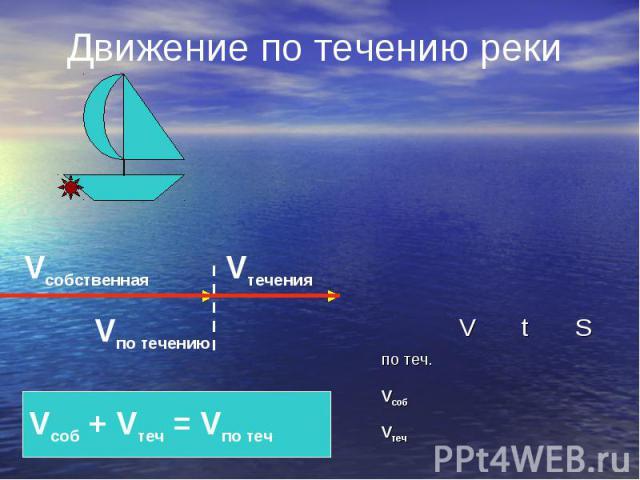 Движение по течению реки Vсобственная Vтечения Vпо течению Vсоб + Vтеч = Vпо теч