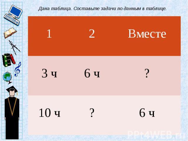 Дана таблица. Составьте задачи по данным в таблице.