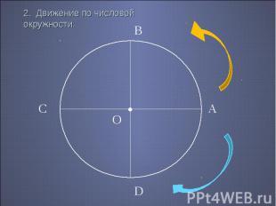 2. Движение по числовой окружности.