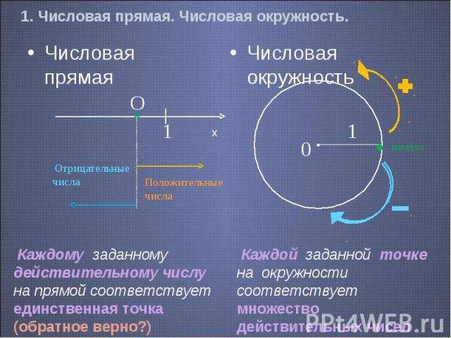 1. Числовая прямая. Числовая окружность. Числовая прямая Числовая окружность Каждому заданному действительному числу на прямой соответствует единственная точка(обратное верно?) Каждой заданной точке на окружности соответствует множество действительн…