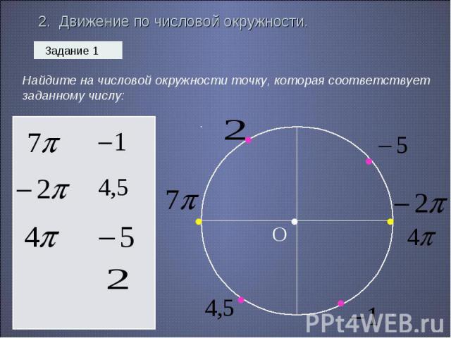 2. Движение по числовой окружности. Найдите на числовой окружности точку, которая соответствует заданному числу: