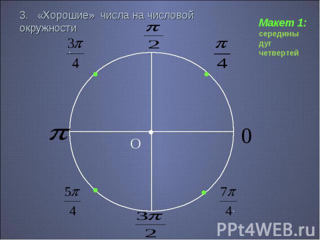 3. «Хорошие» числа на числовой окружности Макет 1: середины дуг четвертей