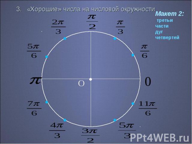 3. «Хорошие» числа на числовой окружности Макет 2: третьи частидуг четвертей