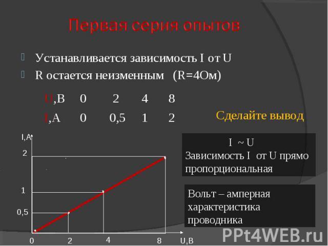 Устанавливается зависимость I от UR остается неизменным (R=4Ом) I ~ U Зависимость I от U прямо пропорциональная Вольт – амперная характеристика проводника