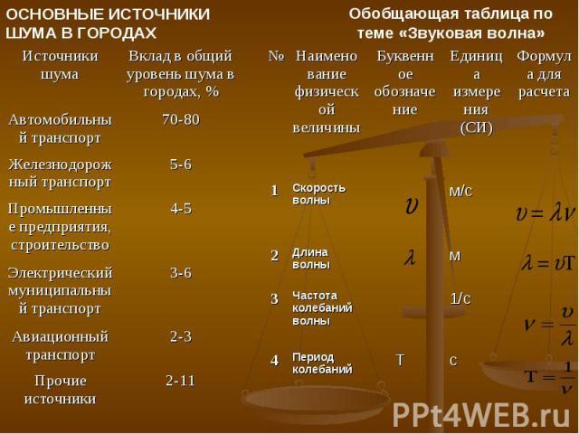 ОСНОВНЫЕ ИСТОЧНИКИ ШУМА В ГОРОДАХ Обобщающая таблица по теме «Звуковая волна»