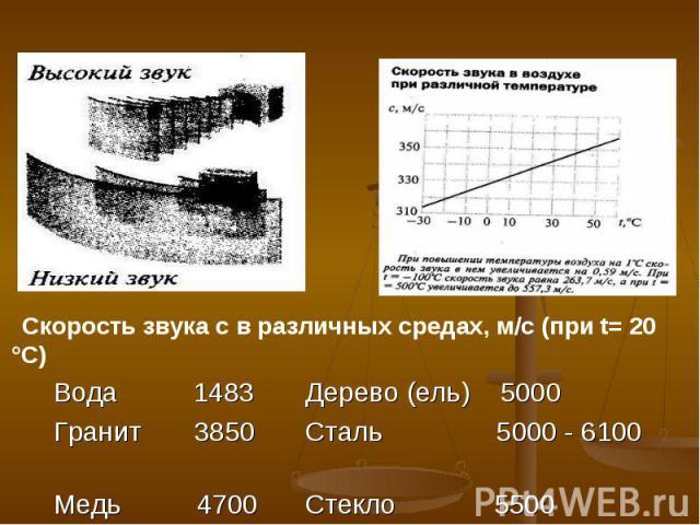 Скорость звука с в различных средах, м/с (при t= 20 °С)