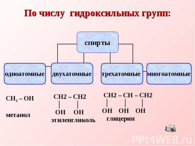 По числу гидроксильных групп: СН3 – ОНметанол СН2 – СН2 ОН ОНэтиленгликоль СН2 – СН – СН2 ОН ОН ОН глицерин