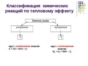 Классификация химических реакций по тепловому эффекту идут с выделением энергии