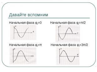 Давайте вспомним Начальная фаза φ0=0 Начальная фаза φ0=π Начальная фаза φ0=π/2 Н