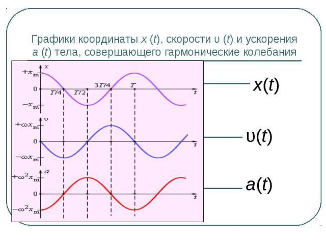 Графики координаты x(t), скорости υ(t) и ускорения a(t) тела, совершающего гармонические колебания