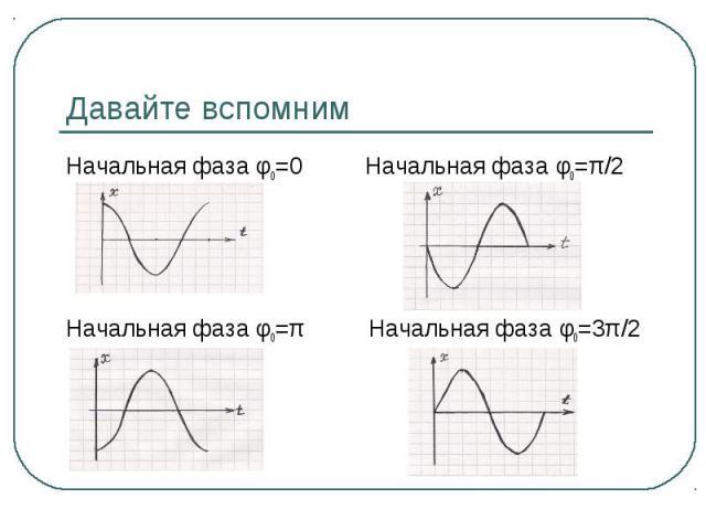 Давайте вспомним Начальная фаза φ0=0 Начальная фаза φ0=π Начальная фаза φ0=π/2 Начальная фаза φ0=3π/2