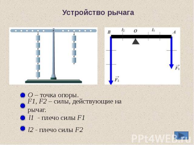Устройство рычага О – точка опоры. F1, F2 – силы, действующие на рычаг. l1 - плечо силы F1 l2 - плечо силы F2