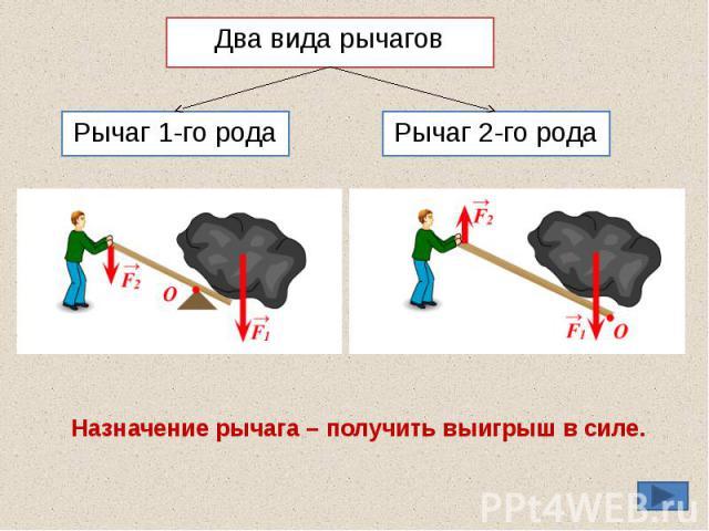 Два вида рычагов Рычаг 1-го рода Рычаг 2-го рода Назначение рычага – получить выигрыш в силе.