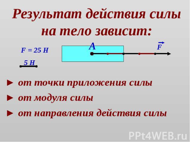 Результат действия силы на тело зависит: ► от точки приложения силы ► от модуля силы► от направления действия силы
