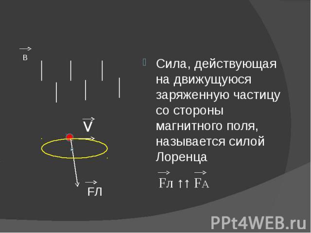 Сила, действующая на движущуюся заряженную частицу со стороны магнитного поля, называется силой Лоренца