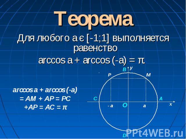ТеоремаДля любого а є [-1;1] выполняется равенство arccos a + arccos (-a) = π. arccos a + arccos (-a) = AM + AP = PC +AP = AC = π