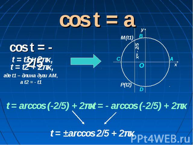 cos t = a cos t = - 2/5 t = t2 + 2πκ, где t1 – длина дуги АМ, а t2 = - t1 t = arccos (-2/5) + 2πκ t = - arccos (-2/5) + 2πκ t = ±arccos 2/5 + 2πκ