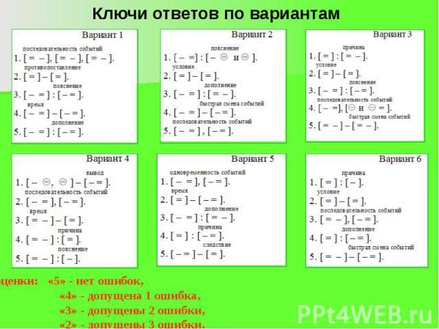 Ключи ответов по вариантам Нормы оценки: «5» - нет ошибок, «4» - допущена 1 ошибка, «3» - допущены 2 ошибки, «2» - допущены 3 ошибки.