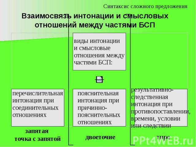 Взаимосвязь интонации и смысловых отношений между частями БСП запятая точка с запятой двоеточие тире