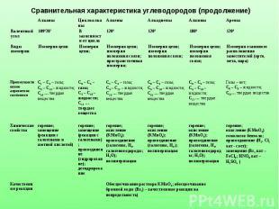 Сравнительная характеристика углеводородов (продолжение)