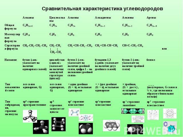 Сравнительная характеристика углеводородов