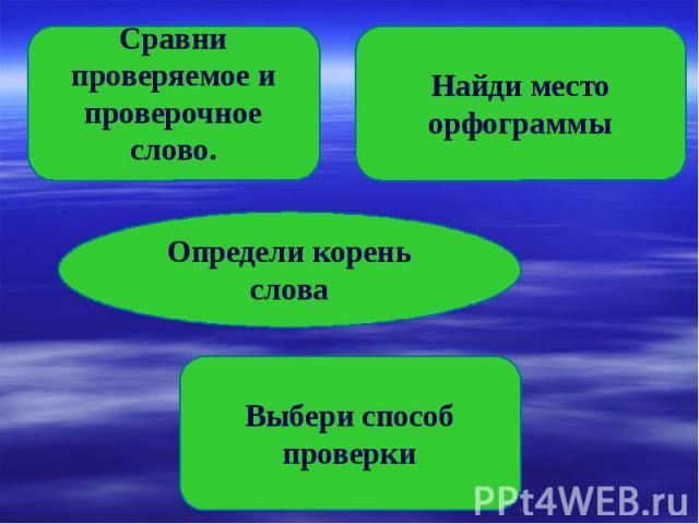 Сравни проверяемое и проверочное слово. Найди место орфограммы Определи корень слова Выбери способ проверки