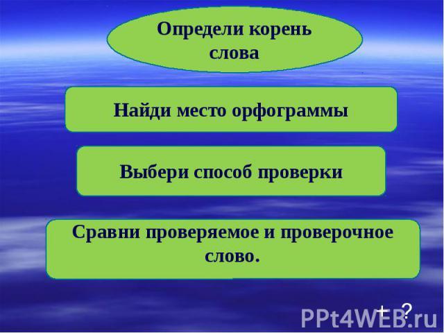Определи корень слова Найди место орфограммы Выбери способ проверки Сравни проверяемое и проверочное слово.