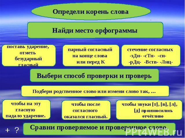 Определи корень слова Найди место орфограммы поставь ударение, отметь безударный гласный парный согласный на конце слова или перед К стечение согласных -зДн- -сТн- -сн- -рДц- -Вств- -Лнц-Выбери способ проверки и проверь Подбери родственное слово или…