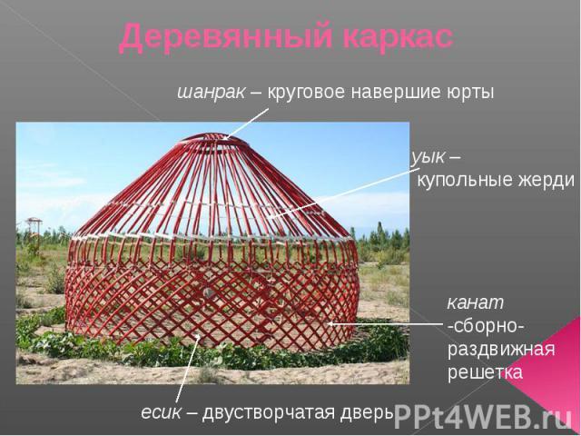Деревянный каркас шанрак – круговое навершие юрты уык – купольные жерди канат -сборно-раздвижная решетка есик – двустворчатая дверь